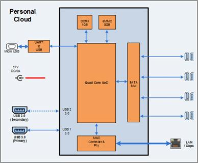 System block diagram